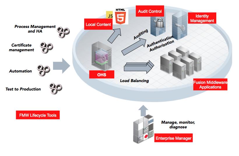 Oracle HTTP Server 12c